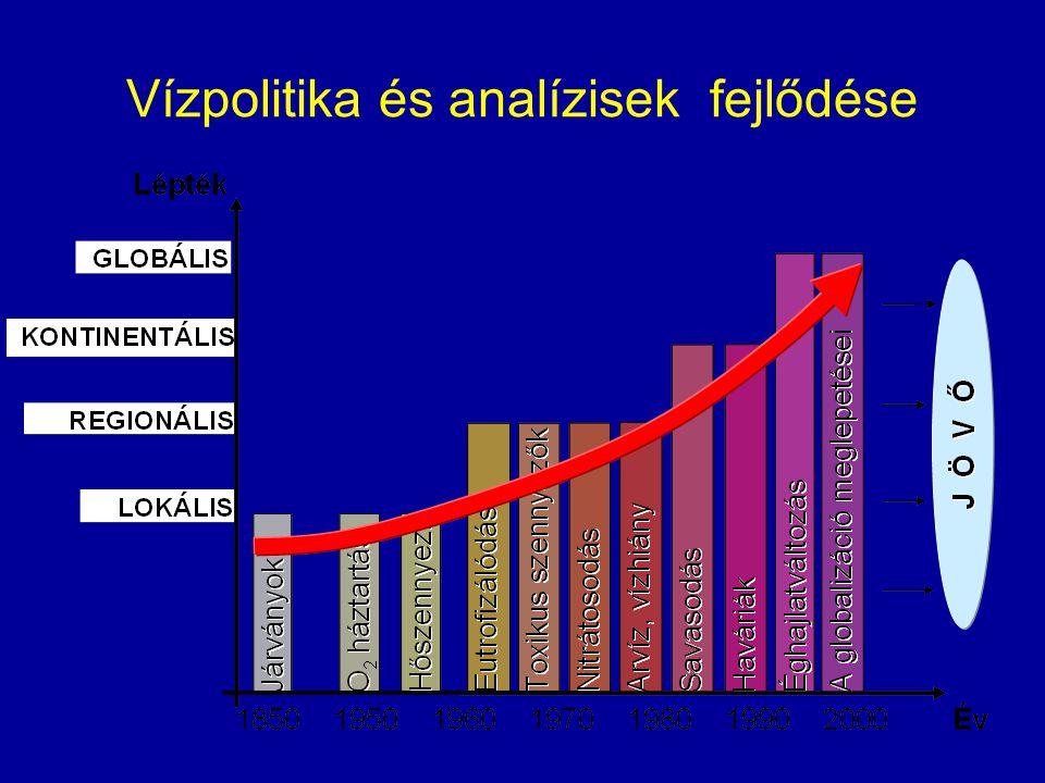 Vízpolitika és analízisek fejlődése
