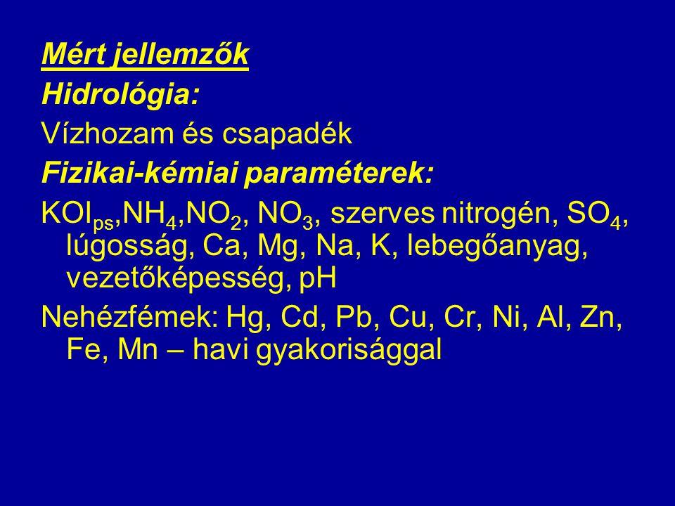 Mért jellemzők Hidrológia: Vízhozam és csapadék Fizikai-kémiai paraméterek: KOI ps,NH 4,NO 2, NO 3, szerves nitrogén, SO 4, lúgosság, Ca, Mg, Na, K, l