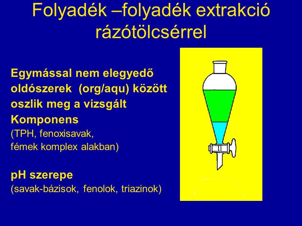 Folyadék –folyadék extrakció rázótölcsérrel Egymással nem elegyedő oldószerek (org/aqu) között oszlik meg a vizsgált Komponens (TPH, fenoxisavak, féme