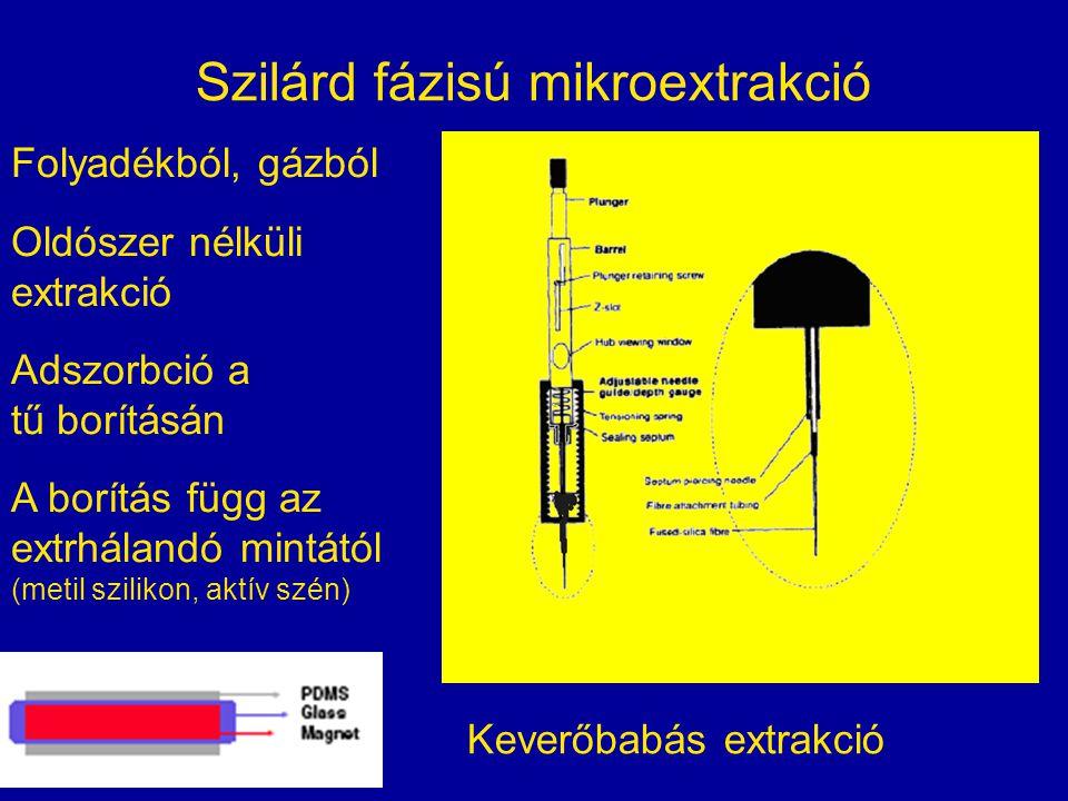 Szilárd fázisú mikroextrakció Folyadékból, gázból Oldószer nélküli extrakció Adszorbció a tű borításán A borítás függ az extrhálandó mintától (metil s
