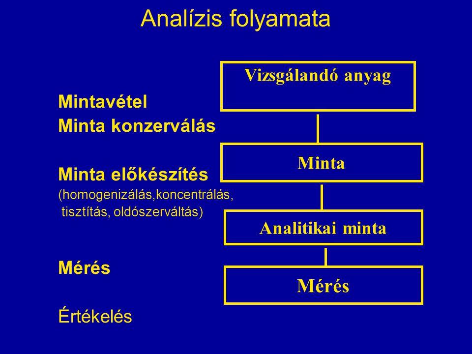 Analízis folyamata Mintavétel Minta konzerválás Minta előkészítés (homogenizálás,koncentrálás, tisztítás, oldószerváltás) Mérés Értékelés Vizsgálandó