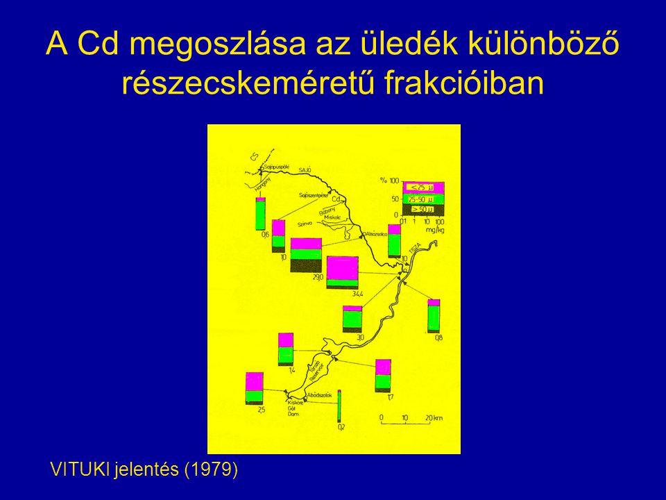A Cd megoszlása az üledék különböző részecskeméretű frakcióiban VITUKI jelentés (1979)