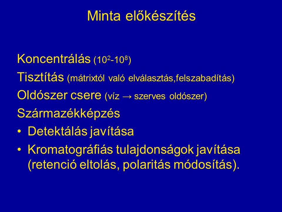 Minta előkészítés Koncentrálás (10 2 -10 8 ) Tisztítás (mátrixtól való elválasztás,felszabadítás) Oldószer csere (víz → szerves oldószer) Származékkép