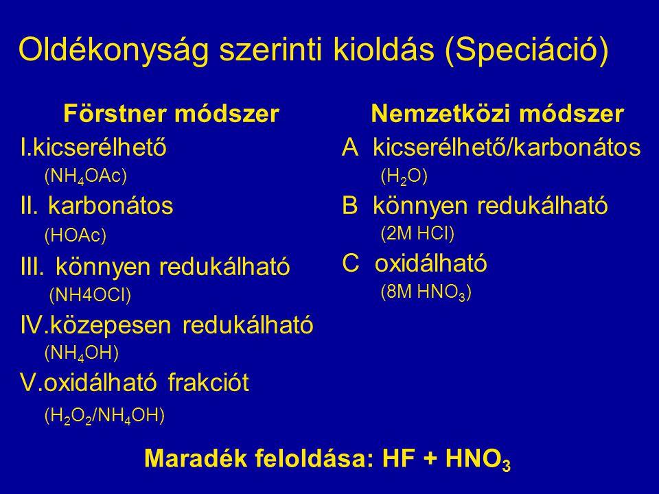 Oldékonyság szerinti kioldás (Speciáció) Förstner módszer I.kicserélhető (NH 4 OAc) II. karbonátos (HOAc) III. könnyen redukálható (NH4OCl) IV.közepes