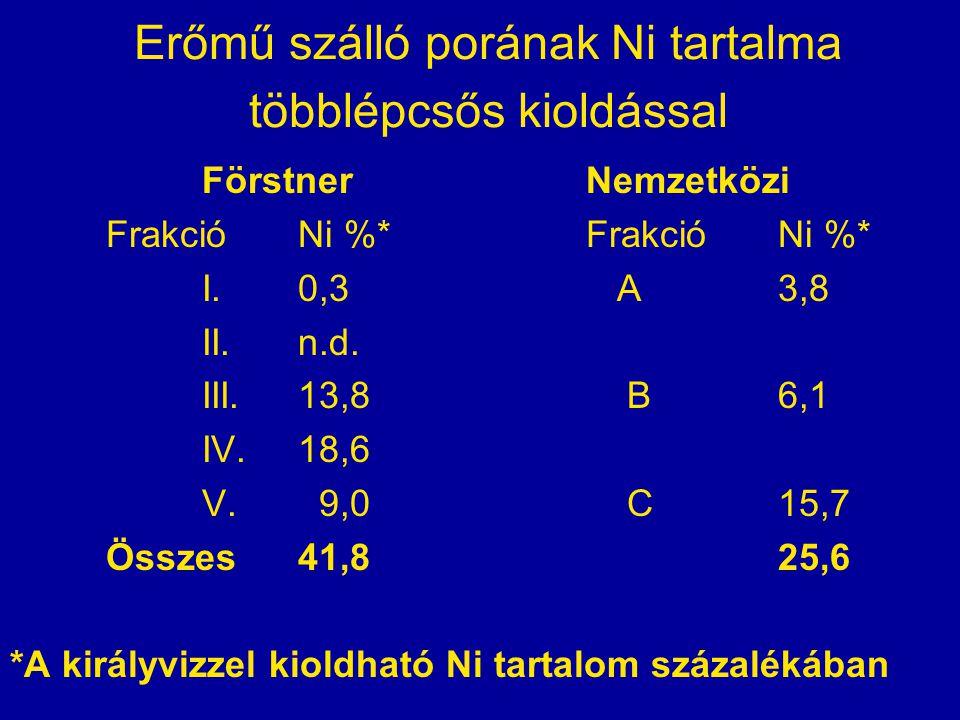 Erőmű szálló porának Ni tartalma többlépcsős kioldással Förstner Nemzetközi FrakcióNi %*FrakcióNi %* I.0,3 A3,8 II.n.d. III.13,8 B6,1 IV.18,6 V. 9,0 C