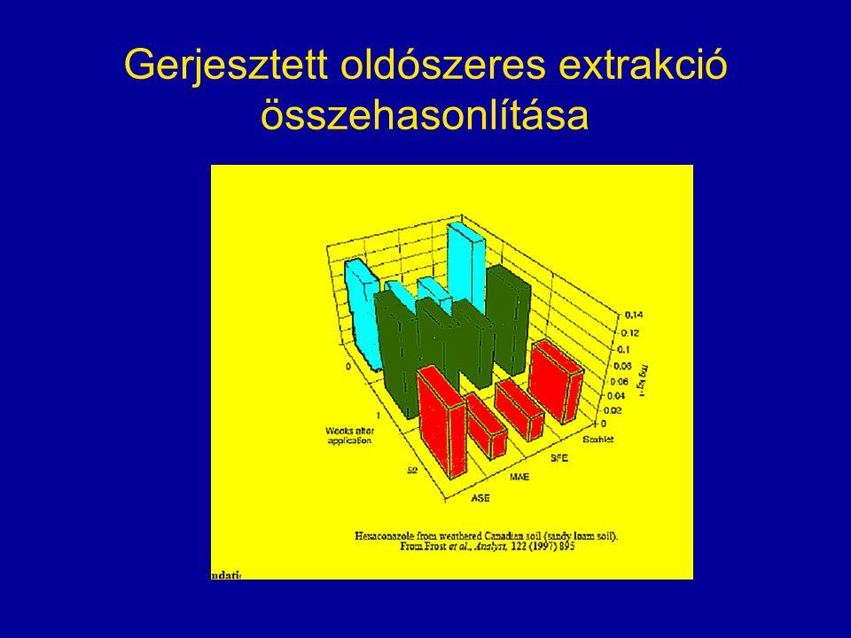 Gerjesztett oldószeres extrakció összehasonlítása