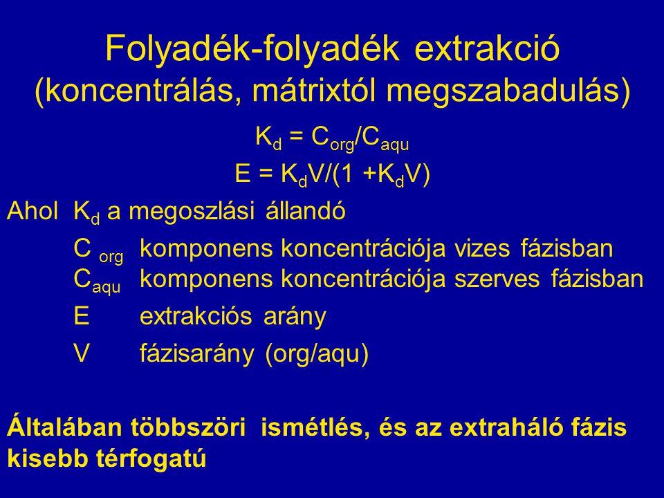 Folyadék-folyadék extrakció (koncentrálás, mátrixtól megszabadulás) K d = C org /C aqu E = K d V/(1 +K d V) Ahol K d a megoszlási állandó C org kompon