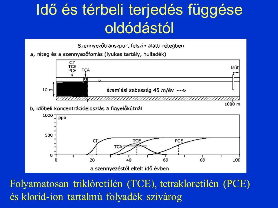 Idő és térbeli terjedés függése oldódástól Folyamatosan triklóretilén (TCE), tetrakloretilén (PCE) és klorid-ion tartalmú folyadék szivárog