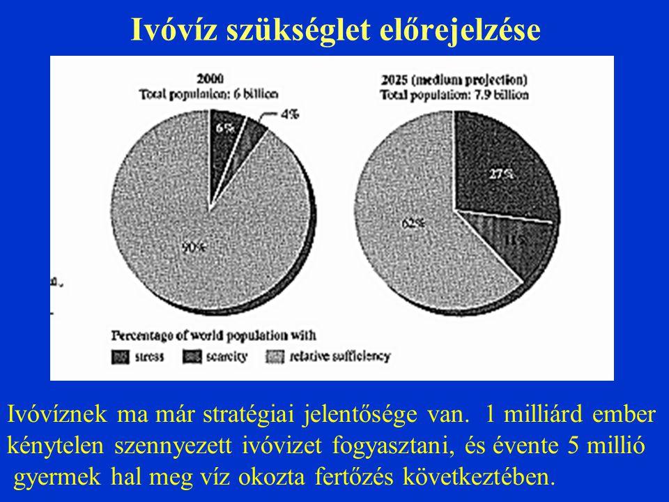 Biokémiai Oxigénigény (BOI, BOD) Szerves szennyezések bakteriológiai oxidációjához általában 20-30 nap szükséges, de a kísérlethez 5 nap: BOI5 Pl.: (BOI5) Friss víz: 1 ppm Városi szennyvíz:100 – 400 ppm Állattartó telep:100 –103 ppm Élelmiszeripari sz.