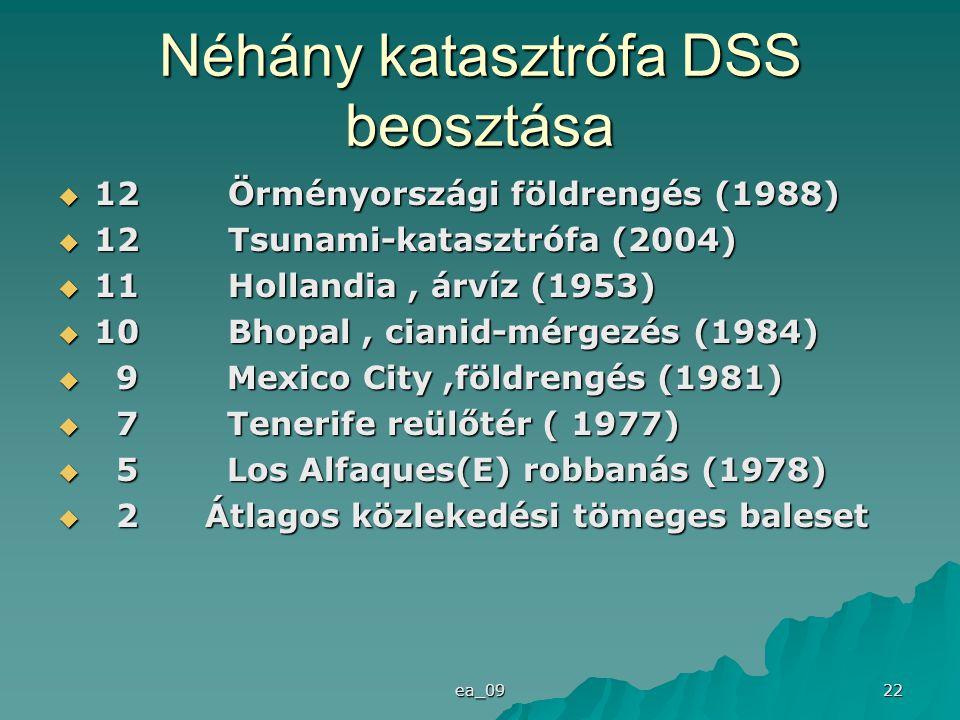 ea_09 22 Néhány katasztrófa DSS beosztása  12 Örményországi földrengés (1988)  12 Tsunami-katasztrófa (2004)  11 Hollandia, árvíz (1953)  10 Bhopal, cianid-mérgezés (1984)  9 Mexico City,földrengés (1981)  7 Tenerife reülőtér ( 1977)  5 Los Alfaques(E) robbanás (1978)  2 Átlagos közlekedési tömeges baleset