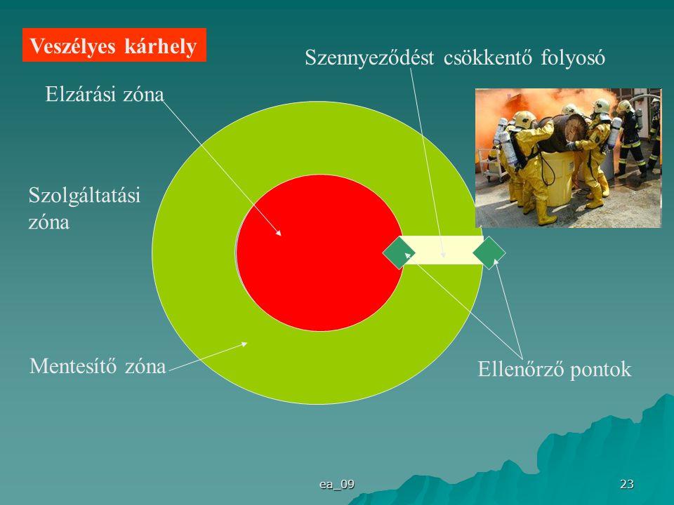 ea_09 23 Elzárási zóna Mentesítő zóna Szennyeződést csökkentő folyosó Ellenőrző pontok Szolgáltatási zóna Veszélyes kárhely
