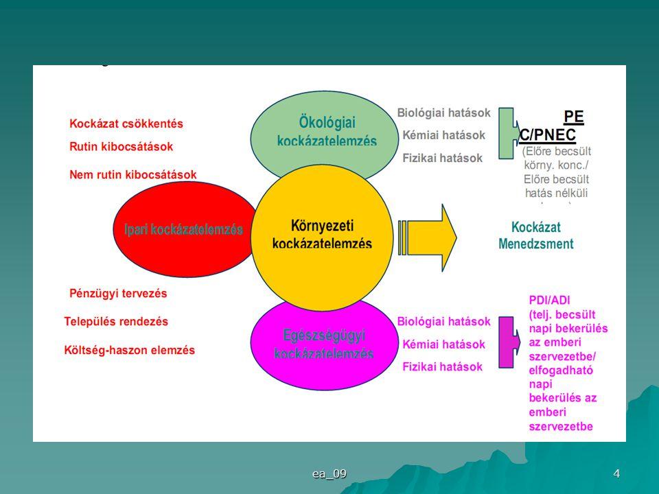 ea_09 15 A munkavédelmi kockázatértékelés öt lépésből álló módszere 2.