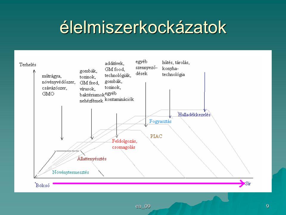 ea_09 20 Az emberi tevékenységek által okozott környezeti katasztrófák Az emberi tevékenységek által okozott katasztrófák is a természetiekhez hasonlóan osztályozhatók a bekövetkezésüket előidéző folyamatok alapján a következő módon:  kémiai katasztrófák: globális üvegházhatás változása, kémiai nyár , továbbá sztratoszférikus ózonréteg csökkenése stb.;  fizikai katasztrófák: talajpusztulás, erdőtűz, ipari levegőszennyezés, nem megfelelő folyószabályozásból, hulladékkezelésből, ipari szennyvízkezelésből eredő katasztrófa;  biológiai katasztrófák: erdőkivágás, túllegeltetés.