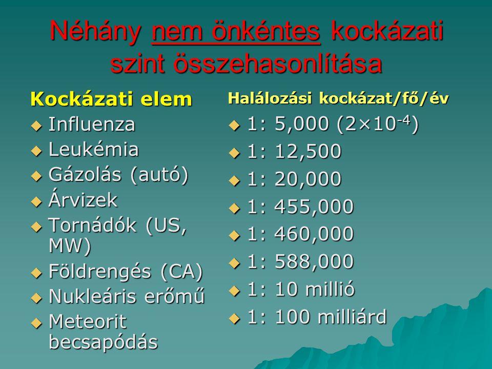 Néhány nem önkéntes kockázati szint összehasonlítása Kockázati elem  Influenza  Leukémia  Gázolás (autó)  Árvizek  Tornádók (US, MW)  Földrengés