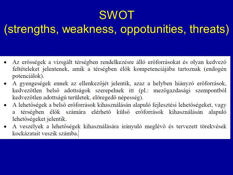 SWOT (strengths, weakness, oppotunities, threats)