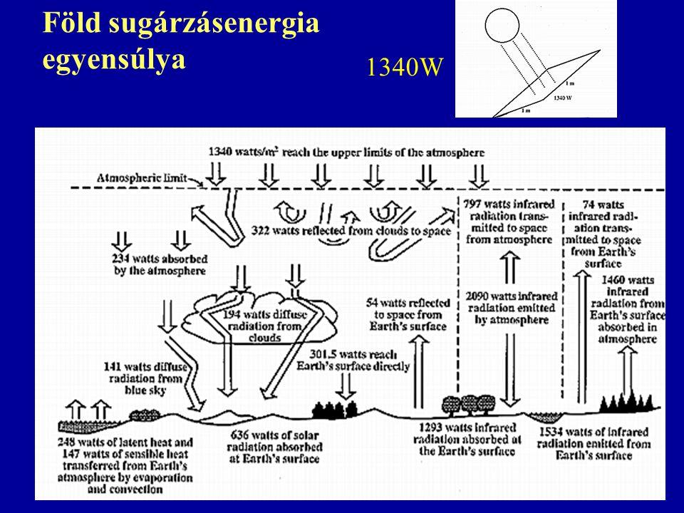 Föld sugárzásenergia egyensúlya 1340W