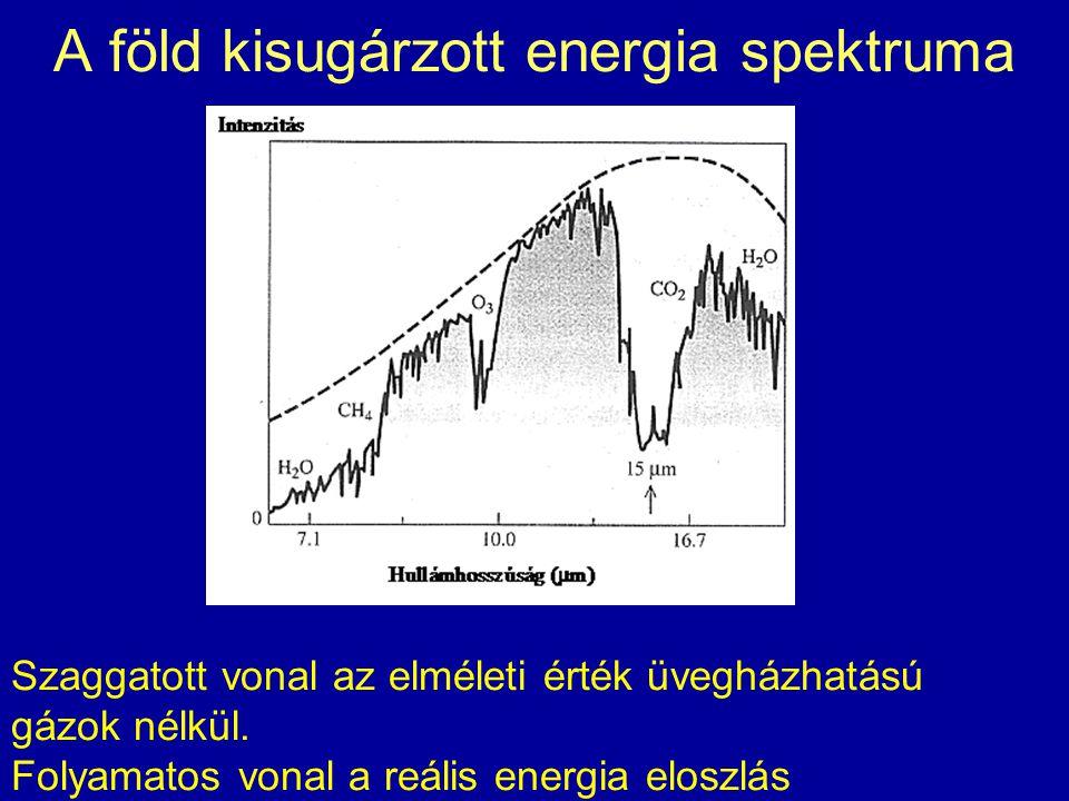 A föld kisugárzott energia spektruma Szaggatott vonal az elméleti érték üvegházhatású gázok nélkül. Folyamatos vonal a reális energia eloszlás