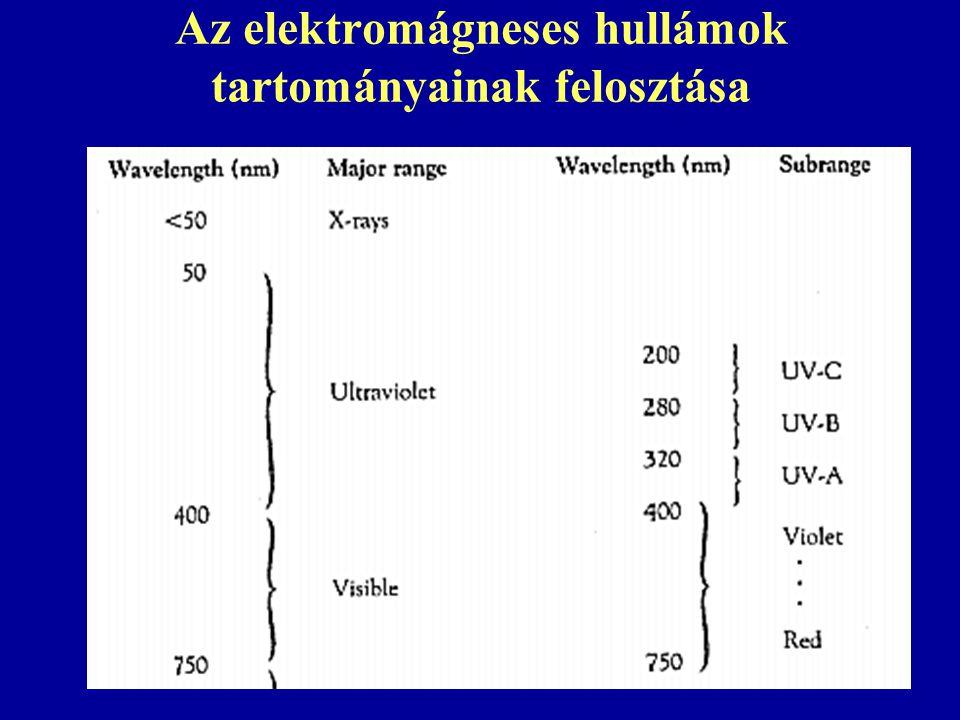 Az elektromágneses hullámok tartományainak felosztása