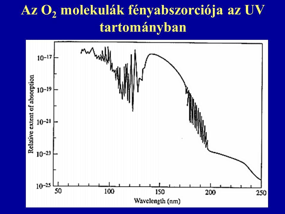 Az O 2 molekulák fényabszorciója az UV tartományban