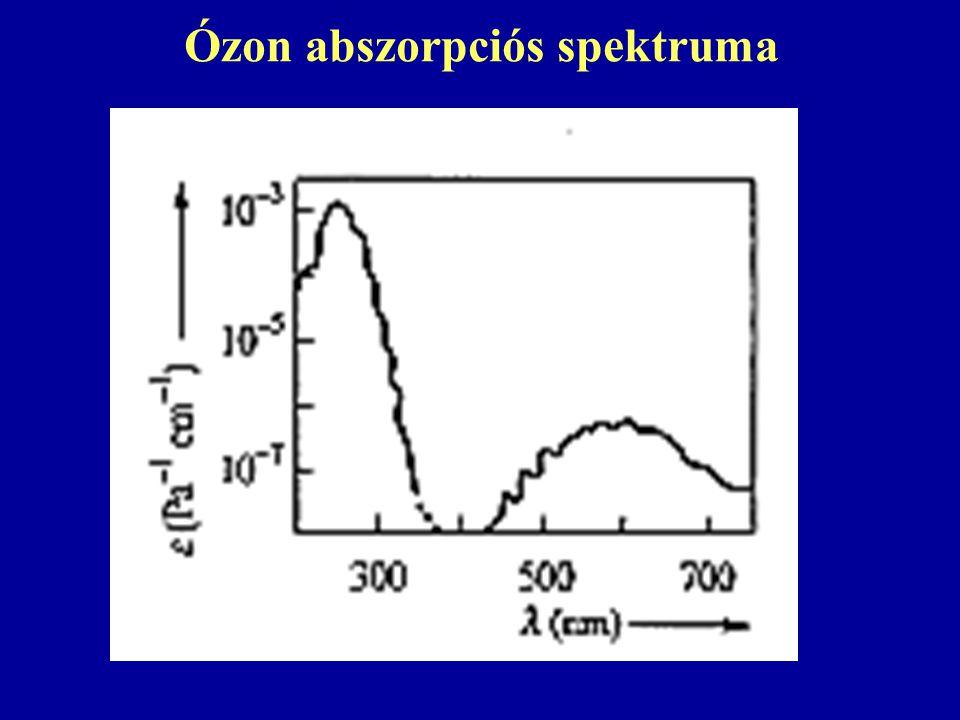 Ózon abszorpciós spektruma