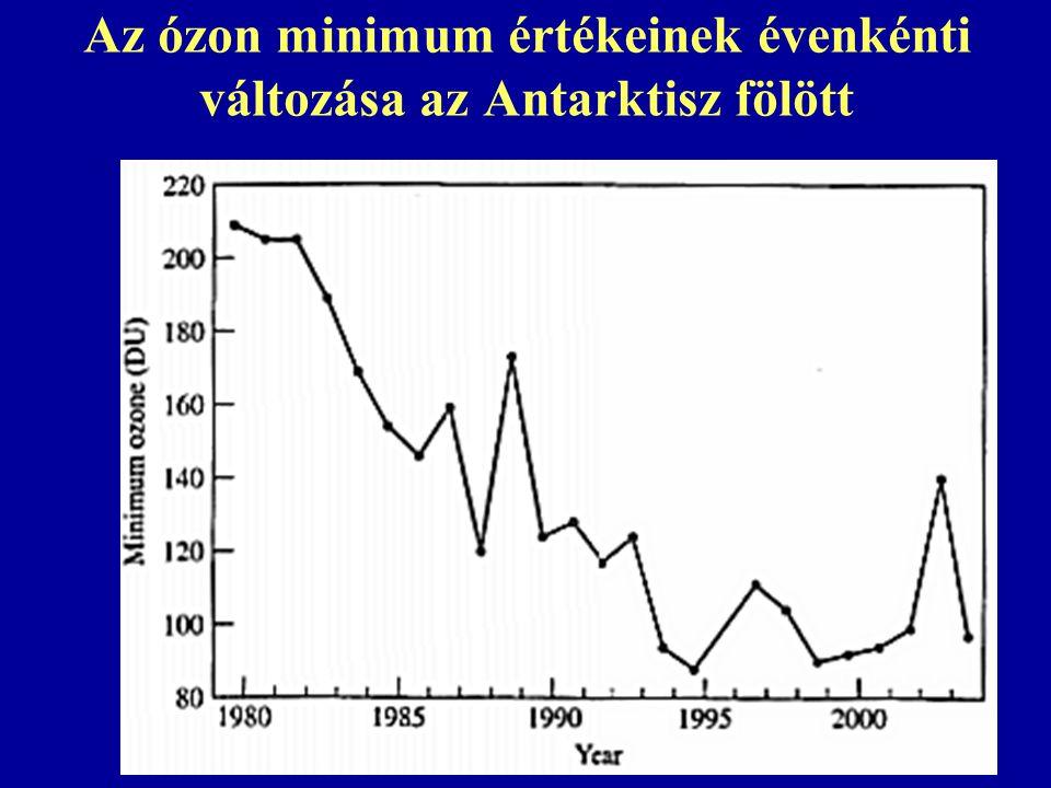 Az ózon minimum értékeinek évenkénti változása az Antarktisz fölött