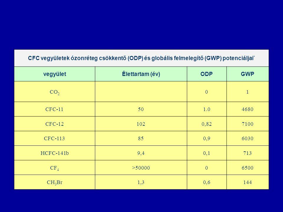 CFC vegyületek ózonréteg csökkentő (ODP) és globális felmelegítő (GWP) potenciáljai * vegyületÉlettartam (év)ODPGWP CO 2 01 CFC-11501.04680 CFC-121020