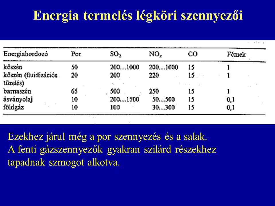 Energia termelés légköri szennyezői Ezekhez járul még a por szennyezés és a salak. A fenti gázszennyezők gyakran szilárd részekhez tapadnak szmogot al
