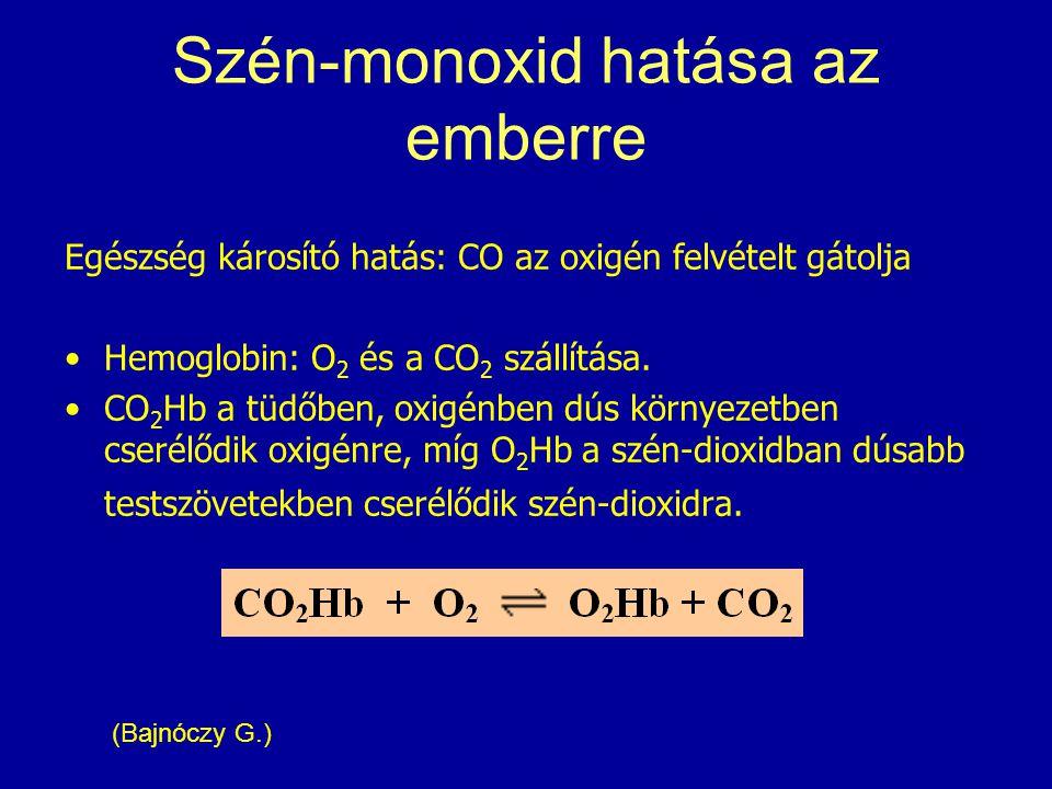 Szén-monoxid hatása az emberre Egészség károsító hatás: CO az oxigén felvételt gátolja Hemoglobin: O 2 és a CO 2 szállítása. CO 2 Hb a tüdőben, oxigén