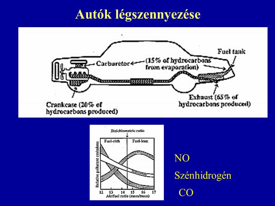 Autók légszennyezése CO Szénhidrogén NO