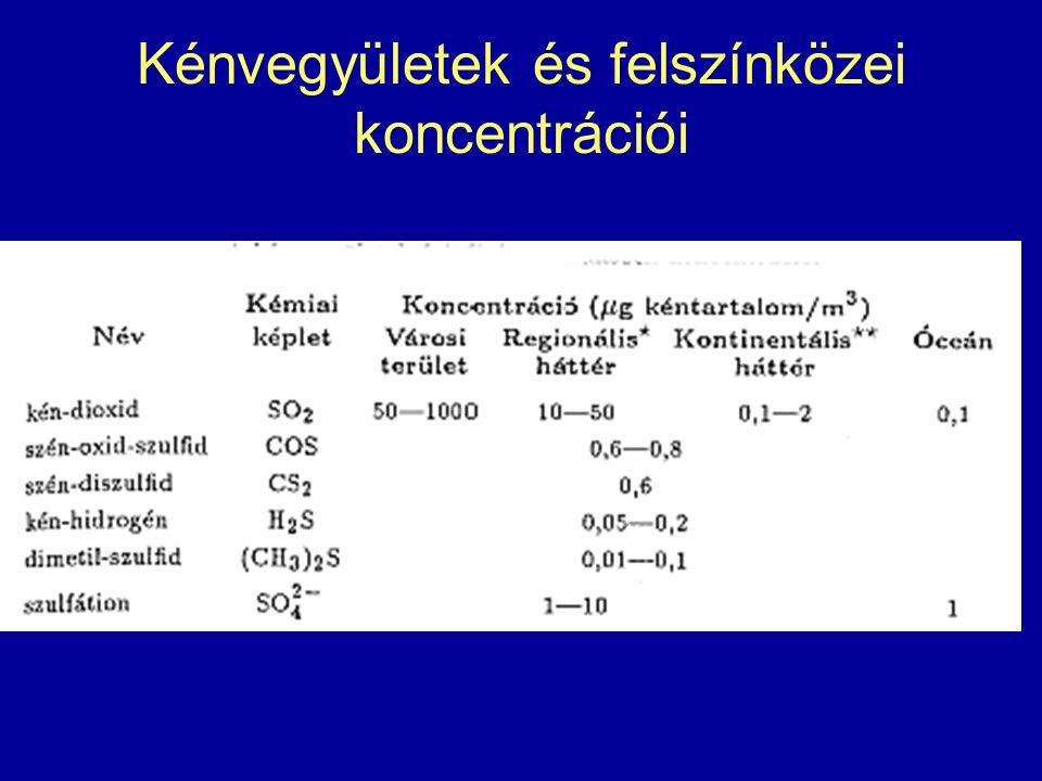 Kénvegyületek és felszínközei koncentrációi