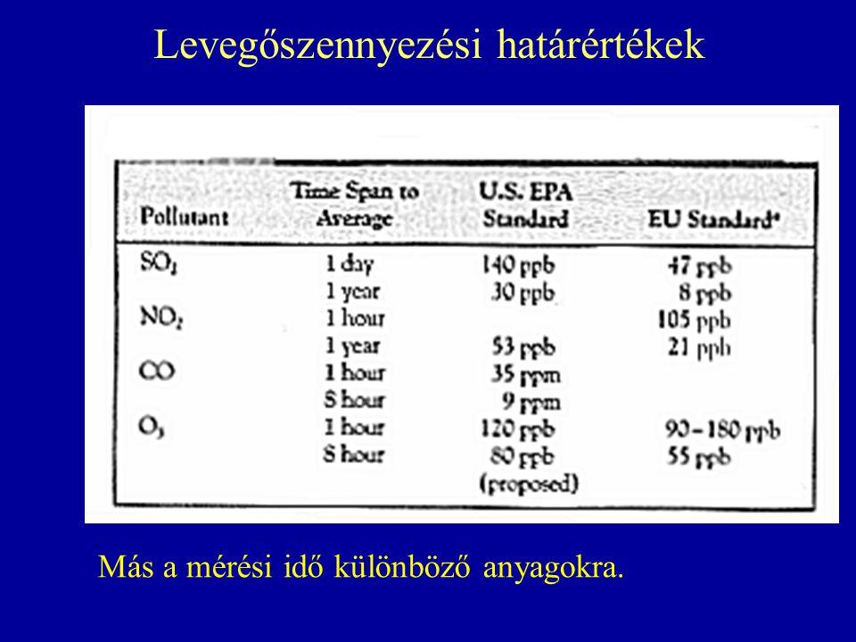 Levegőszennyezési határértékek Más a mérési idő különböző anyagokra.