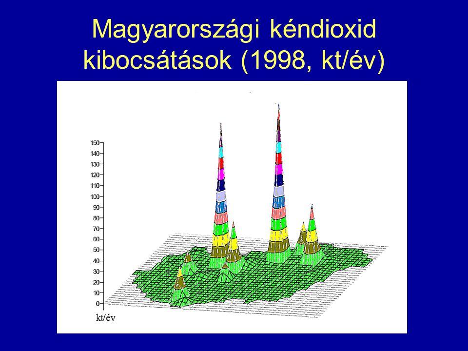 Magyarországi kéndioxid kibocsátások (1998, kt/év)