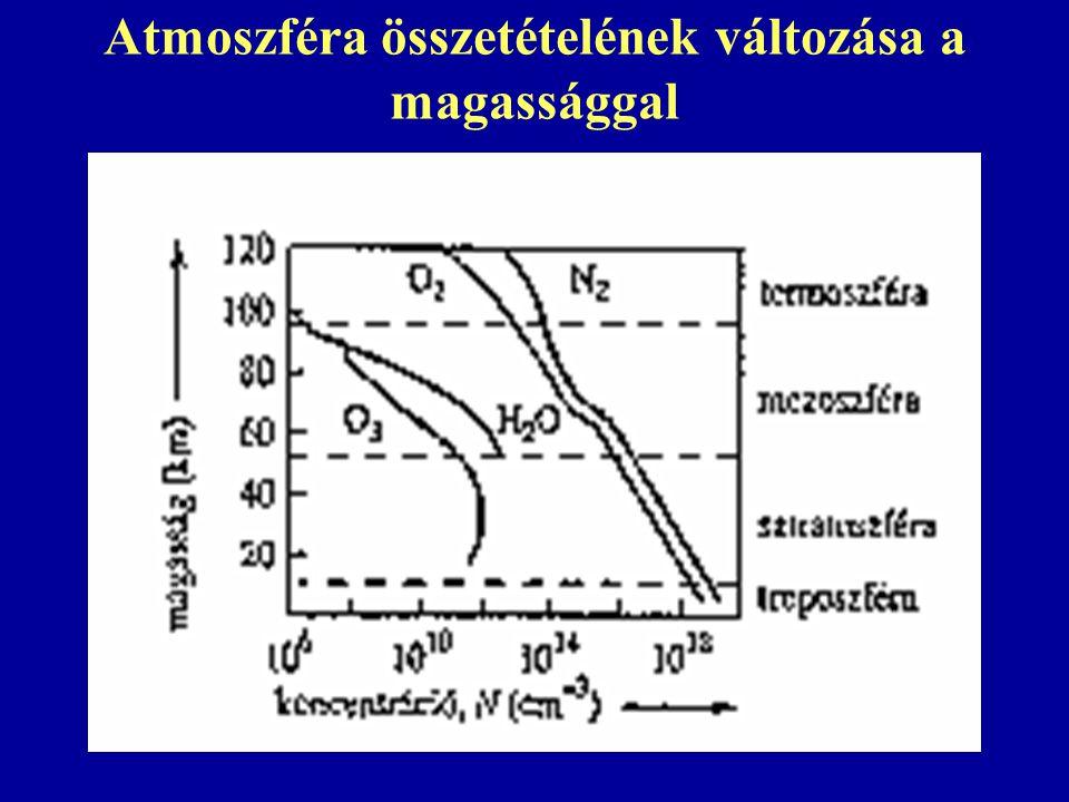 Atmoszféra összetételének változása a magassággal