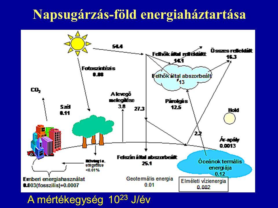 Napsugárzás-föld energiaháztartása A mértékegység 10 23 J/év