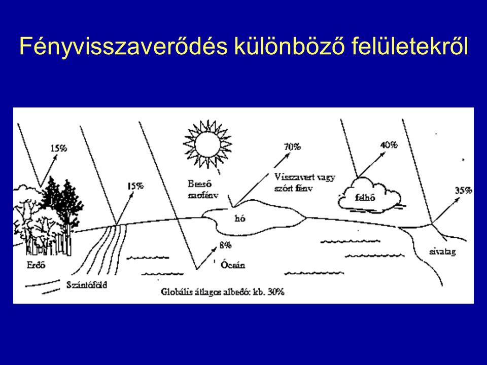 Atmoszféra légnemű szennyezői