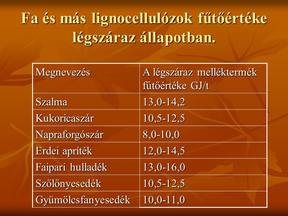Fa és más lignocellulózok fűtőértéke légszáraz állapotban. Megnevezés A légszáraz melléktermék fűtőértéke GJ/t Szalma13,0-14,2 Kukoricaszár10,5-12,5 N