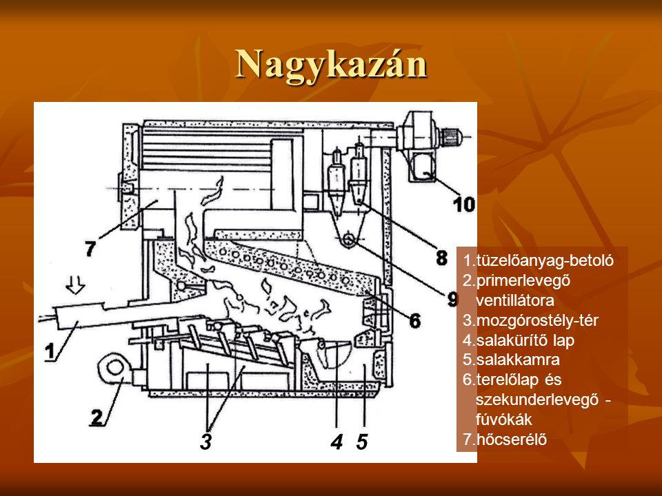 Nagykazán 1.tüzelőanyag-betoló 2.primerlevegő ventillátora 3.mozgórostély-tér 4.salakürítő lap 5.salakkamra 6.terelőlap és szekunderlevegő - fúvókák 7