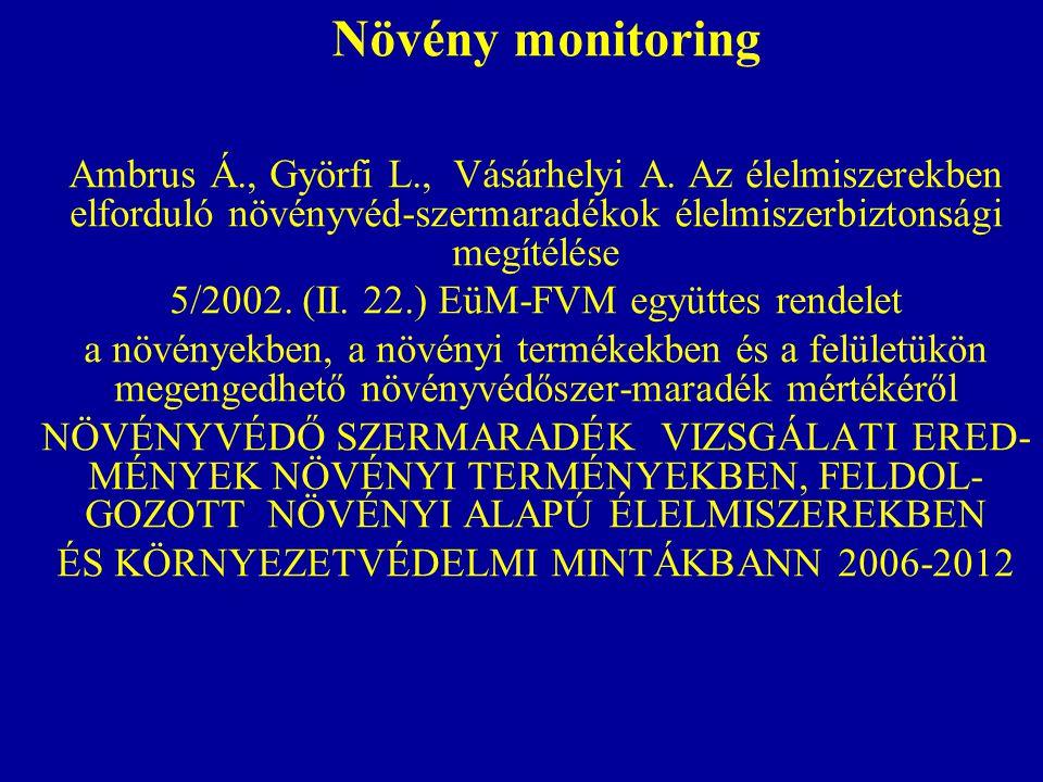 Növény monitoring Ambrus Á., Györfi L., Vásárhelyi A.