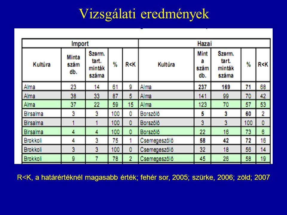 Vizsgálati eredmények R<K, a határértéknél magasabb érték; fehér sor, 2005; szürke, 2006; zöld; 2007