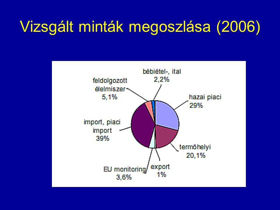 Vizsgált minták megoszlása (2006)