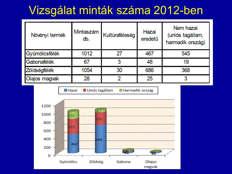 Vizsgálat minták száma 2012-ben