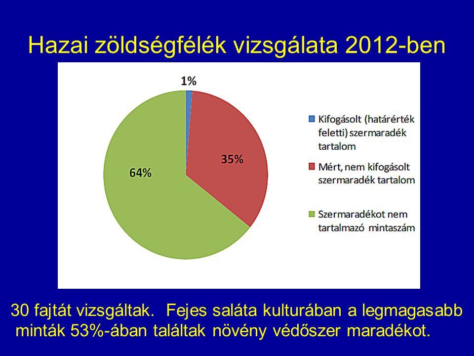 Hazai zöldségfélék vizsgálata 2012-ben 30 fajtát vizsgáltak.