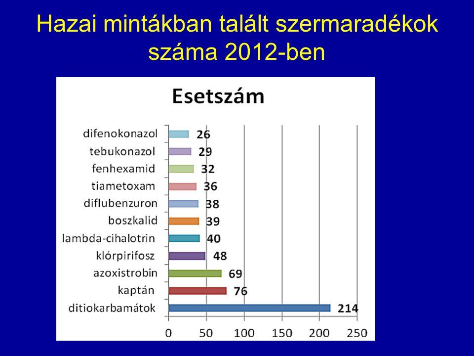 Hazai mintákban talált szermaradékok száma 2012-ben