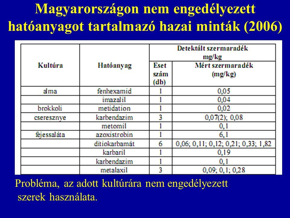 Magyarországon nem engedélyezett hatóanyagot tartalmazó hazai minták (2006) Probléma, az adott kultúrára nem engedélyezett szerek használata.