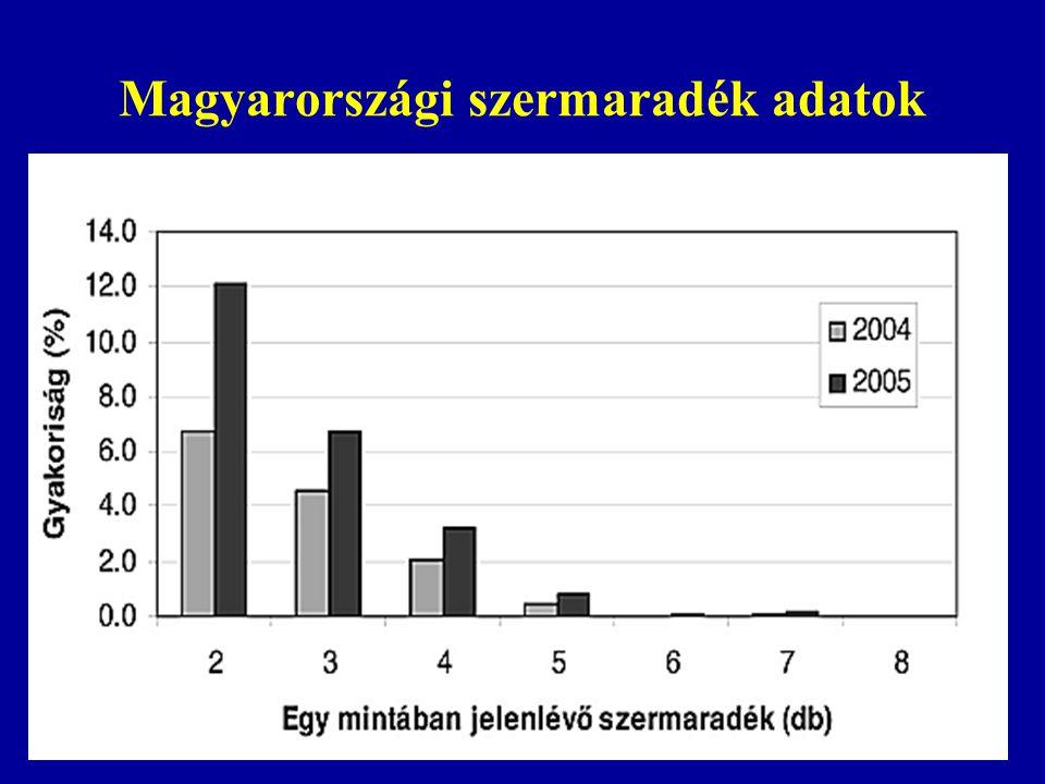 Magyarországi szermaradék adatok