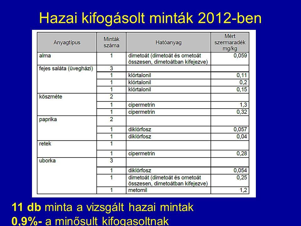Hazai kifogásolt minták 2012-ben 11 db minta a vizsgált hazai mintak 0,9%- a minősult kifogasoltnak