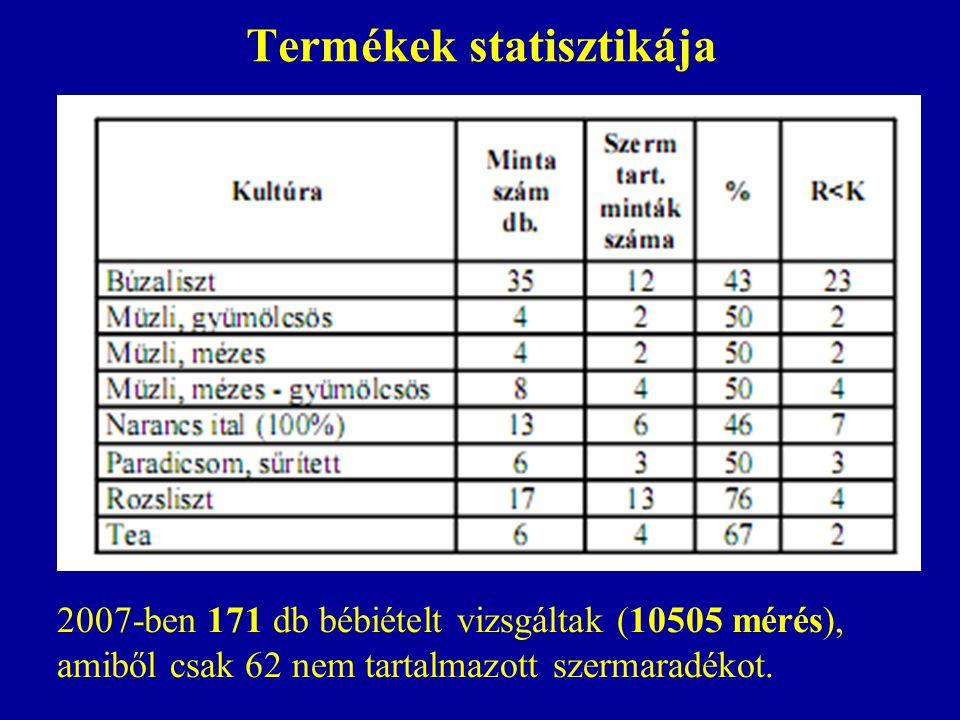 Termékek statisztikája 2007-ben 171 db bébiételt vizsgáltak (10505 mérés), amiből csak 62 nem tartalmazott szermaradékot.