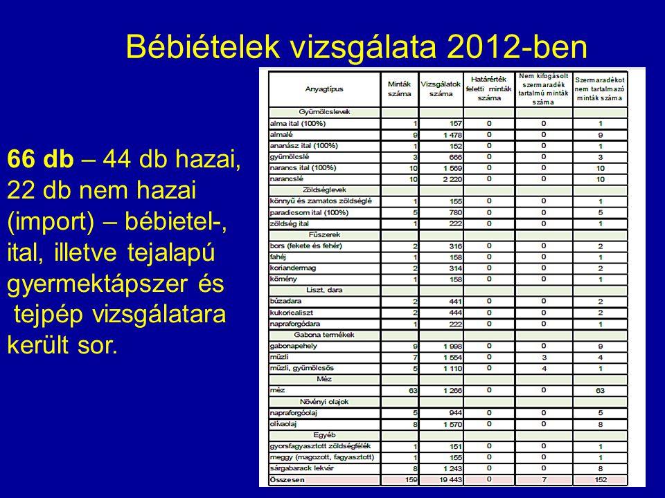 Bébiételek vizsgálata 2012-ben 66 db – 44 db hazai, 22 db nem hazai (import) – bébietel-, ital, illetve tejalapú gyermektápszer és tejpép vizsgálatara került sor.