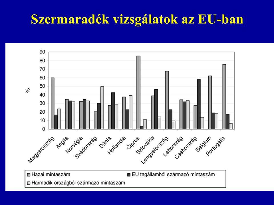 Szermaradék vizsgálatok az EU-ban