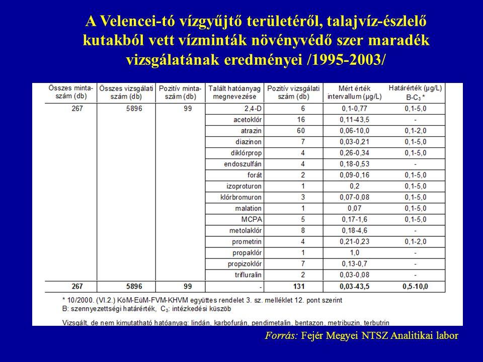 A Velencei-tó vízgyűjtő területéről, talajvíz-észlelő kutakból vett vízminták növényvédő szer maradék vizsgálatának eredményei /1995-2003/ Forrás: Fejér Megyei NTSZ Analitikai labor